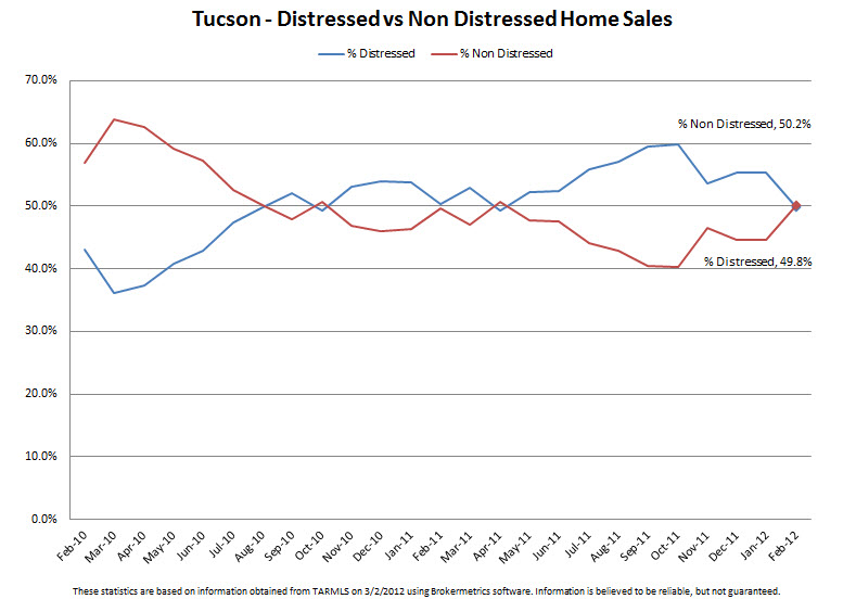 Here are trends for distressed vs non distressed residential property